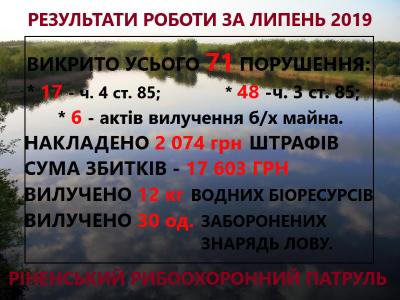 За липень виявлено 71 порушення зі збитками на понад 17 тис. грн, - Рівненський рибоохоронний патруль