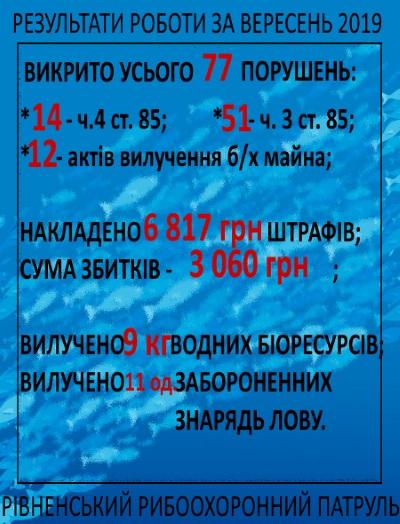 Протягом вересня на Рівненщині викрито 77 порушень правил рибальства